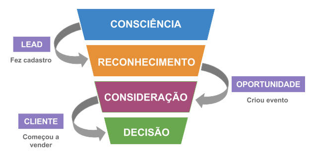 Marketing digital para eventos: tudo o que precisa saber!